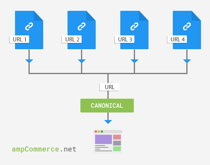 Canonical URL Flow in AMP